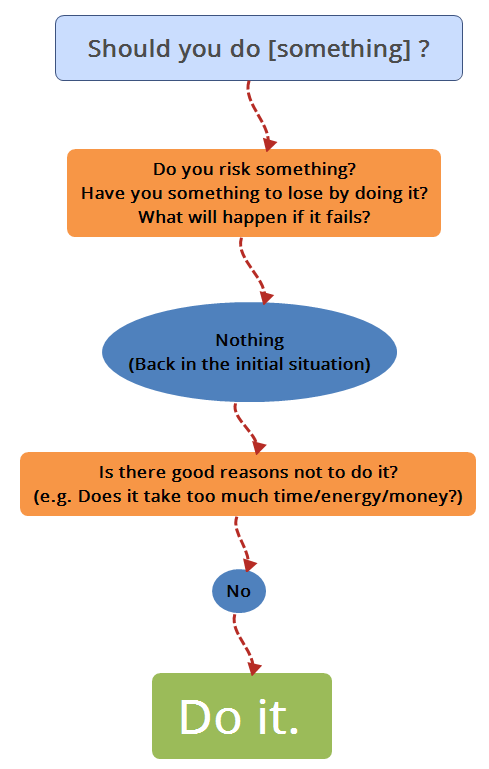 Should you do something